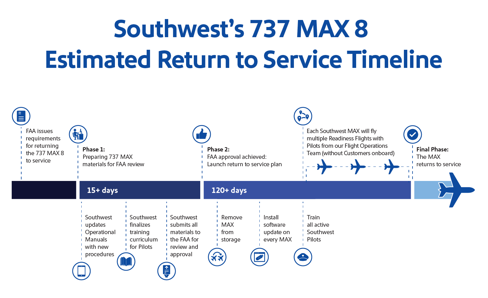 Southwest Airlines Estimated 737 MAX 8 Return to Service Timeline
